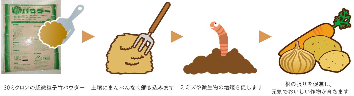 土壌改良剤としての利用方法